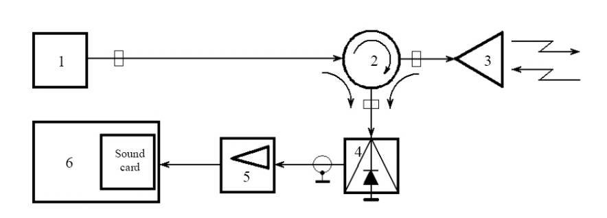 dopler radar method for diagnostics of plasma